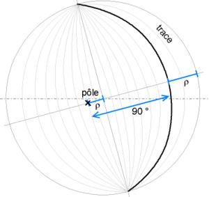 Pole figure - Wulff net, pole and trace of a plane