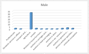 Adforton - The bar graph shows the number of males employed in different occupations in Adforton during 1881.