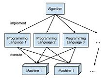 Foundations of Computer Science/Algorithms and Programs ...