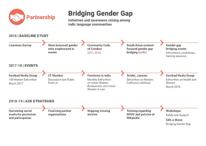 Annual Proposal 2018-19 Bridging Gender Gap.pdf