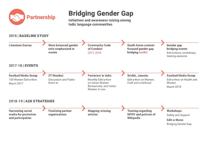 File Annual Proposal 2018 19 Bridging Gender Gap Pdf Meta