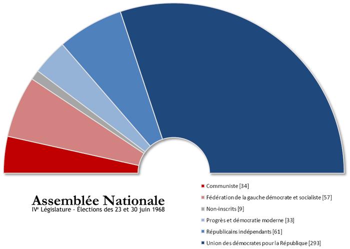 15 millions de téléspectateurs pour Sarkozy 700px-Assembl%C3%A9e_nationale_IVe_l%C3%A9gislature