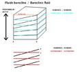Baroclinic fluid.png