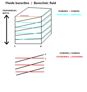 Baroclinity - Density lines and isobars cross in a baroclinic fluid (top). As density is related to temperature, on a surface map, isobars and isotherms cross too