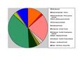 Benton Co Pie Chart No Text Version.pdf
