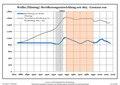 Bevölkerungsentwicklung Wollin (Fläming).pdf
