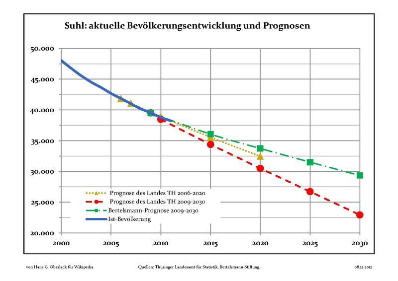 File:Bevölkerungsprognosen Suhl.pdf