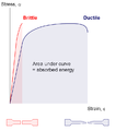 Brittle v ductile stress-strain behaviour.png