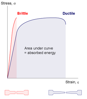 fig 5 stress–strain curve for brittle materials compard to ductile  materials