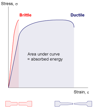 Brittleness - Graph comparing stress–strain curves for brittle and ductile materials
