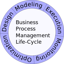 Business Process Management Life-Cycle.svg