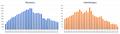 CEBIT wykres liczby wystawcow i odwiedzajacych.png
