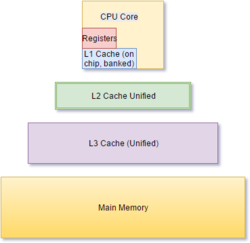 A series of rectangles of increasing proportions representing increasing memory from on-CPU registers and L1 cache through L2, L3, and main memory.