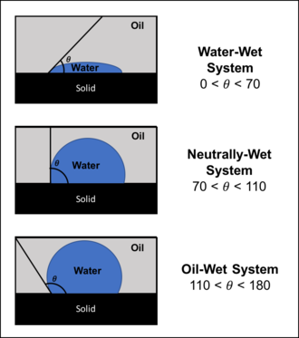 Capillary pressure - Examples of different wetting conditions at their respective contact angles