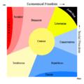 Chart political.png