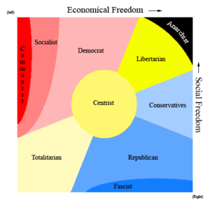 Diagram over ideological standpoints and the p...