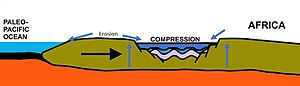 Owambo Basin - Compression of the Owambo Basin in the post-rift stage of the formation of Gondwana