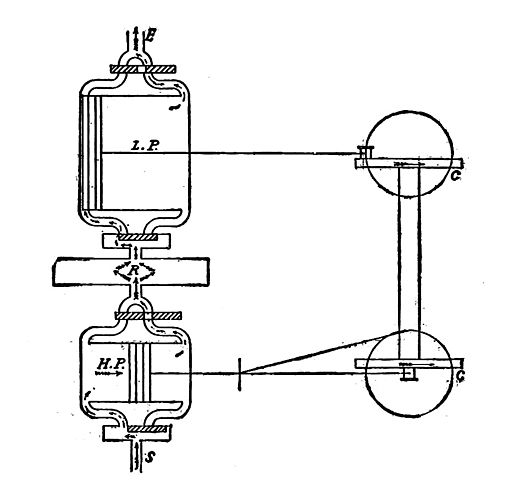 file cross compound steam engine  diagram  new catechism