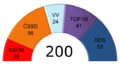 Czech parliamentary election 2010 - results - mandates.png