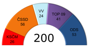 Czech legislative election, 2010 - Proportion of seats after the election