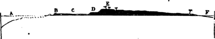 D'Archiac - Introduction à l'étude de la paléontologie stratigraphique - Tome 2, fig 3.png