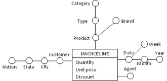 Dimensional fact model - Figure 1: a simple fact schema for the invoice fact