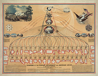 Organization - Diagram of the Federal Government and American Union, 1864.