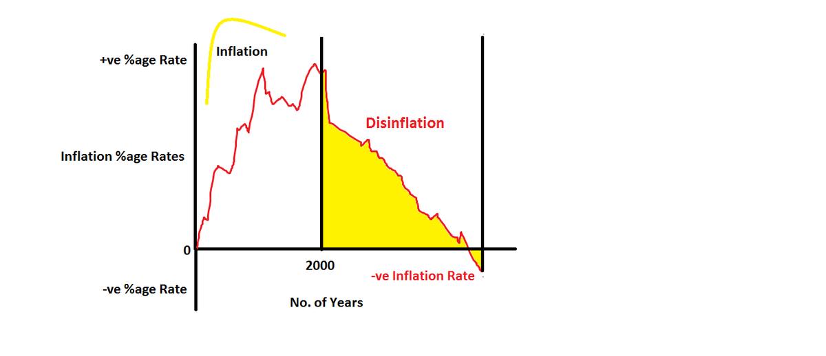 disinflation wikipedia. Black Bedroom Furniture Sets. Home Design Ideas