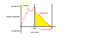 Disinflation - Image: Disinflation graph