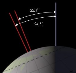 Earth obliquity range