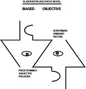 Elaboration Likelihood Model Information Graphic of Bias and Objective Thinking.jpg