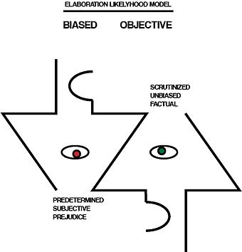 Elaboration likelihood model wikiwand in designing a test for the aforementioned model it is necessary to determine the quality of an argument ie whether it is viewed as strong or weak ccuart Gallery