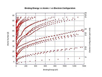 Ionization energy - Image: Electron binding energy vs Z