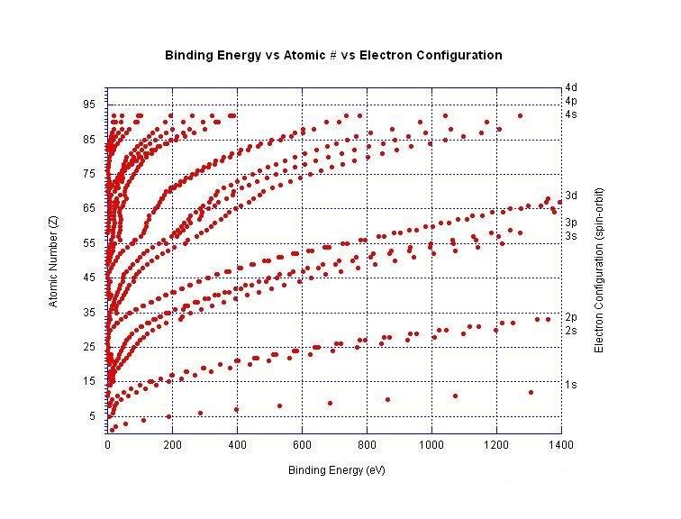 Electron binding energy vs Z