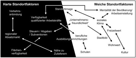 Standortfaktoren Defintion Und Erklarung 3