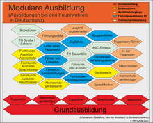 Übersicht über Ausbildung bei Feuerwehren in Deutschland