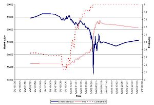 2010 Flash Crash - Image: Flash Crash