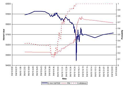 The Flash Crash was a bad time to have STOP ORDERs in place (see the sudden drop and recovery in the blue line)