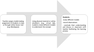 Scientific modelling - Flowchart Describing One Style of Model-based Learning