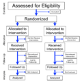 Flowchart of Phases of Parallel Randomized Trial - Modified from CONSORT 2010.png