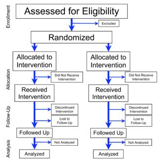 Randomized controlled trial - Image: Flowchart of Phases of Parallel Randomized Trial Modified from CONSORT 2010