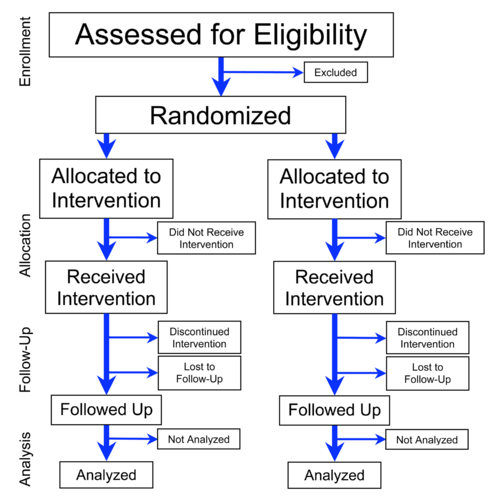 Flowchart of four phases (enrollment, intervention allocation, follow-up, and data analysis) of a parallel randomized trial of two groups, modified from the CONSORT 2010 Statement Flowchart of Phases of Parallel Randomized Trial - Modified from CONSORT 2010.png