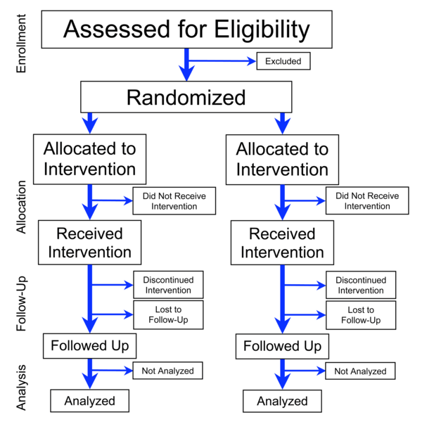 Flowchart of four phases (enrollment, intervention allocation, follow-up, and data analysis) of a parallel randomized trial of two groups, modified from the CONSORT (Consolidated Standards of Reporting Trials) 2010 Statement Flowchart of Phases of Parallel Randomized Trial - Modified from CONSORT 2010.png