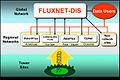 Fluxnet Architecture.jpg