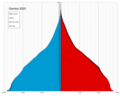 Gambia single age population pyramid 2020.png