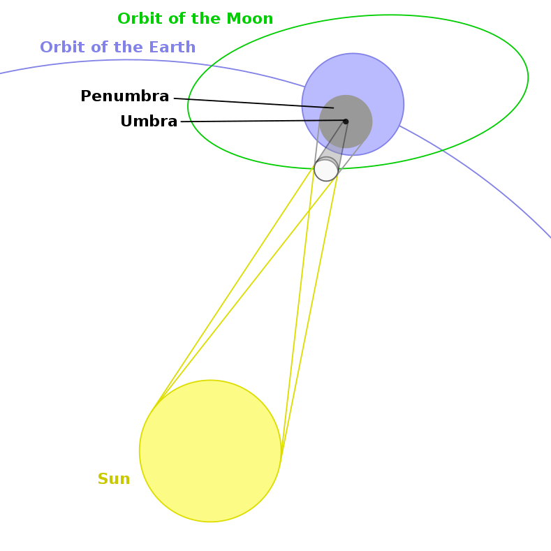 File:Geometry of a Total Solar Eclipse.svg