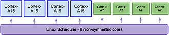 ARM big.LITTLE - Big.Little heterogeneous multi-processing