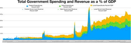 Chart depicting an increase in U.S. government spending as a percentage of GDP over time, particularly since World War I