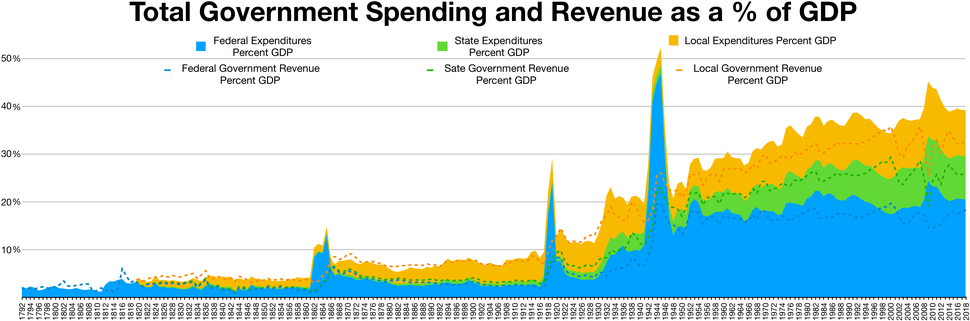 Government Revenue and spending GDP