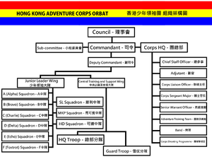 Hong Kong Adventure Corps - The organisation chart of the Corps.